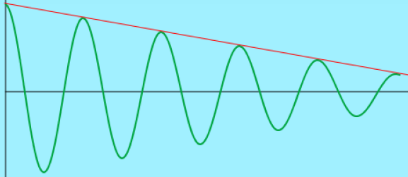 Amplitude falls linearly