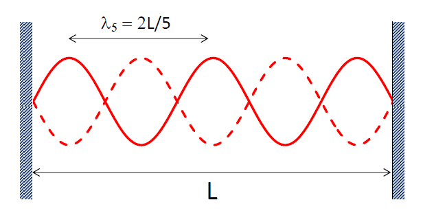 n = 5 stationary wave