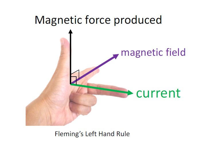 Left Hand Image Fleming Left Hand Rule